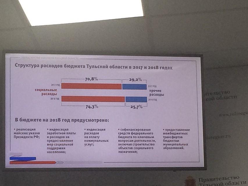 Минфин Владимир Юдин поведал обюджете на 2018