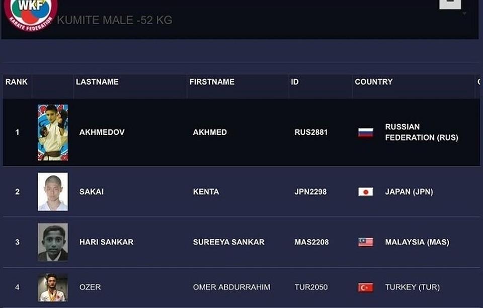 Саратовский спортсмен впервый раз возглавил мировой рейтинг каратистов