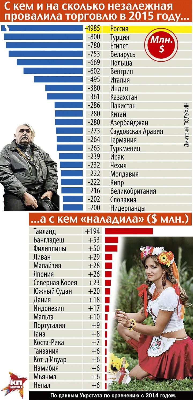 Потеря четверти экономического потенциала за два года и миллионов рабочих мест - это не коллапс? Фото: Дмитрий ПОЛУХИН