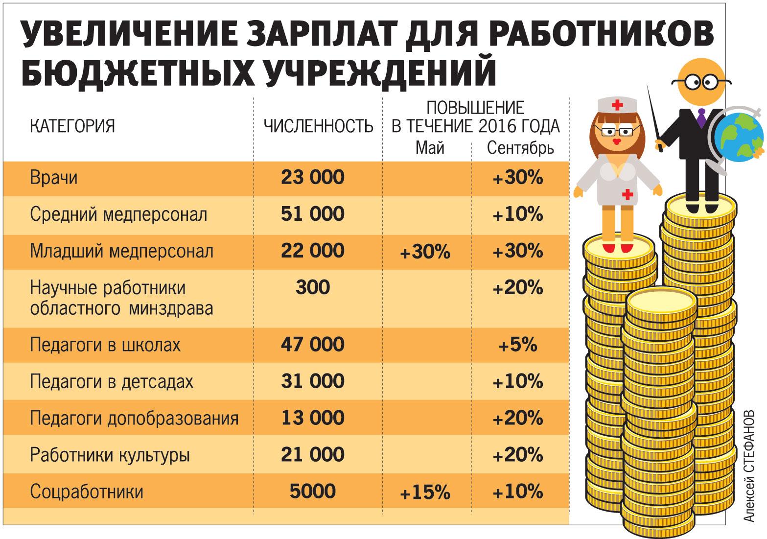 Увеличение зарплат для работников бюджетных учреждений.