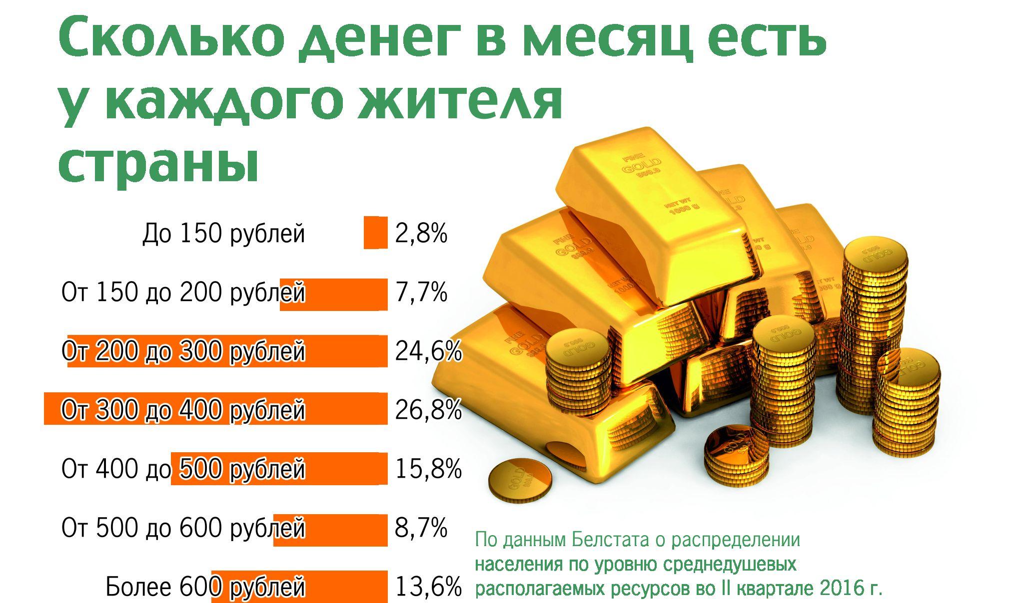 В иностранной валюте - 15 000 долларов в рублях рф - 600 000 рублей