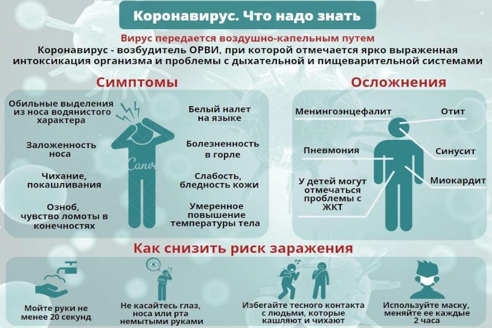 Что нужно знать о коронавирусе. Графика: Минздрав Тверской области