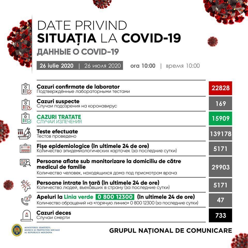 Ситуация с коронавирусом в Молдове на 26 июля.