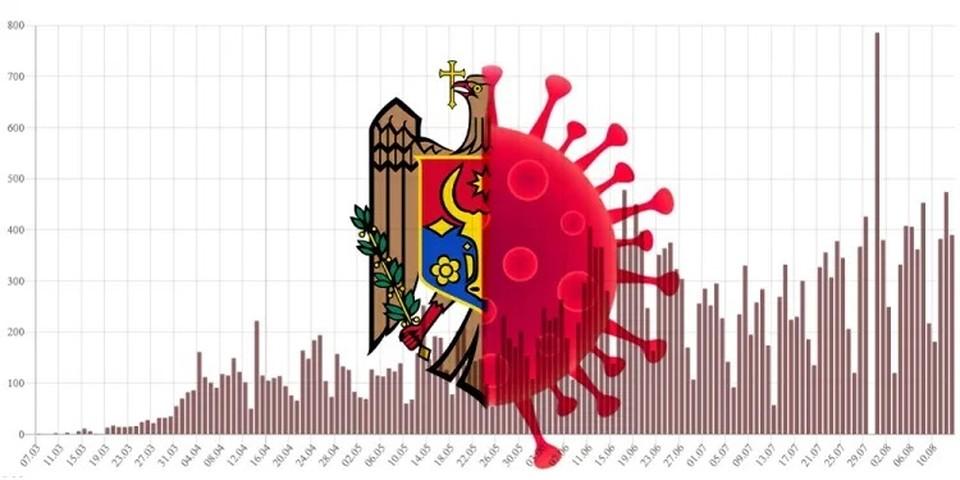 По числу умерших от коронавируса Молдова в ближайшие дни сравняется с Китаем и может стать мировым лидером по смертности. Фото:mejdurecie.md