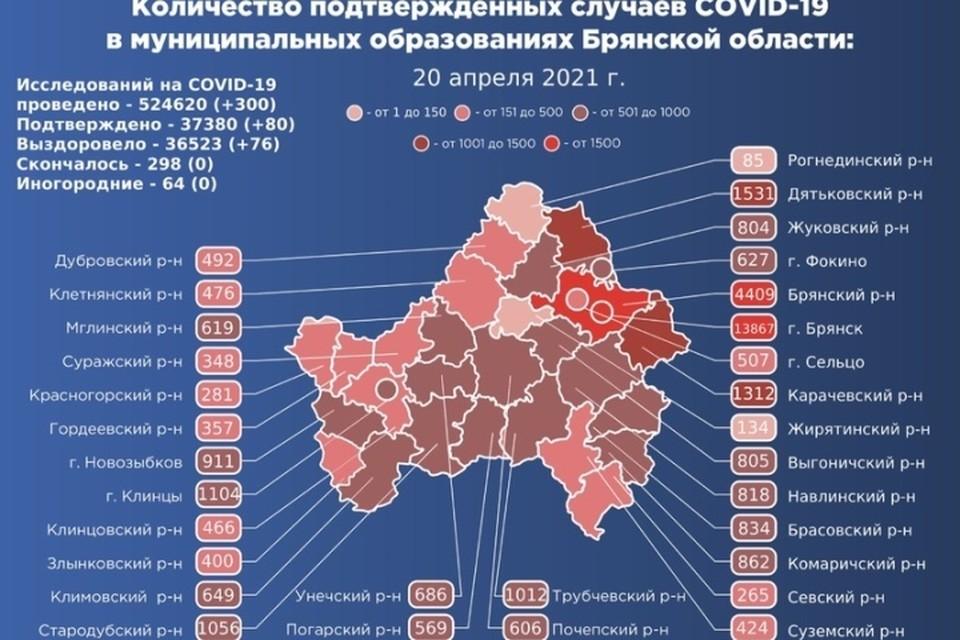 В Брянской области за сутки коронавирусом заболели 80 жителей региона, выздоровели 76 пациентов.
