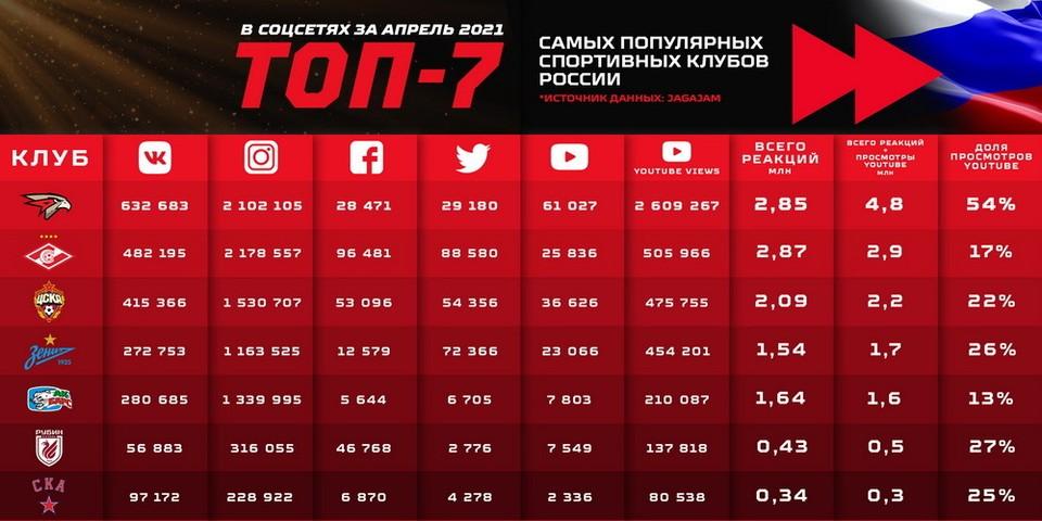 После победы у «Авангарда» 2,2 млн просмотров в соцсетях за месяц.