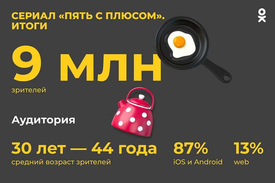 В Одноклассниках завершился показ первого собственного сериала соцсети. Суммарно «Пять с плюсом» посмотрели 9 миллионов зрителей из России и других стран мира.