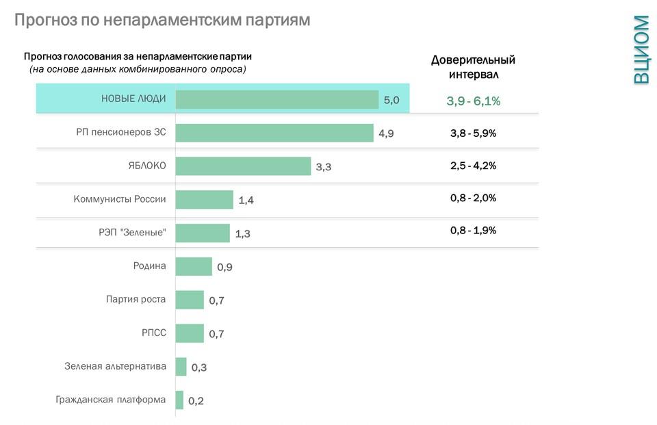 Данные ВЦИОМ (https://wciom.ru/analytical-reviews/analiticheskii-obzor/golosovanie-za-neparlamentskie-partii-dannye-i-prognoz)