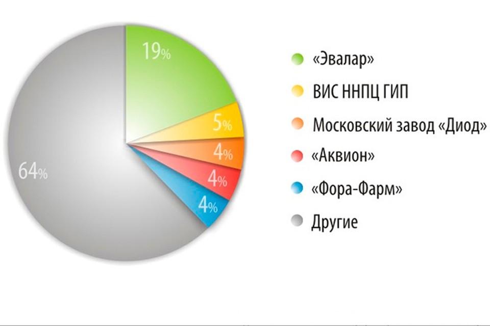 По данным Алтайского биофармацевтического кластера