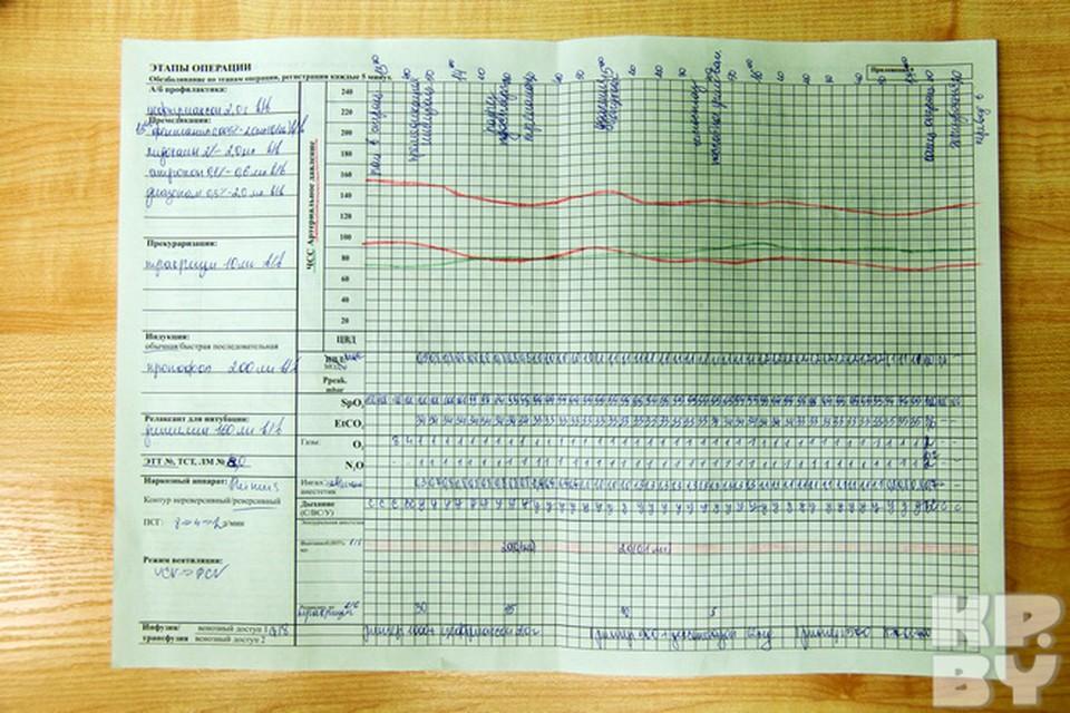 График этапов операции, который заполняет анестезиолог каждые пять минут. Сюда вносится вся информация о состоянии пациента и вводимых препаратах.