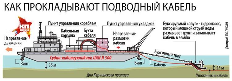Прокладка подводного кабеля для питания Крыма электроэнергией.