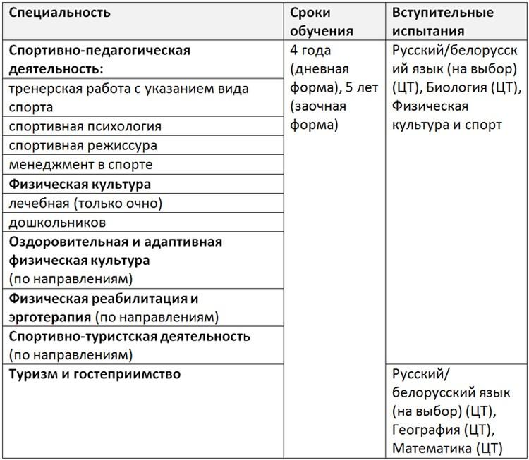 Специальности БГУФК.