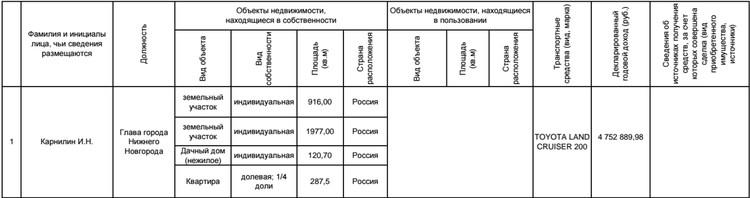 В декларации о доходах Ивана Карнилина за 2015 год супруга не указана. Фото: скриншот с сайта declarator.org