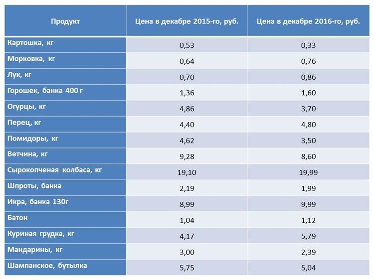 Цены на продукты для новогоднего стола в прошлом и в этом году