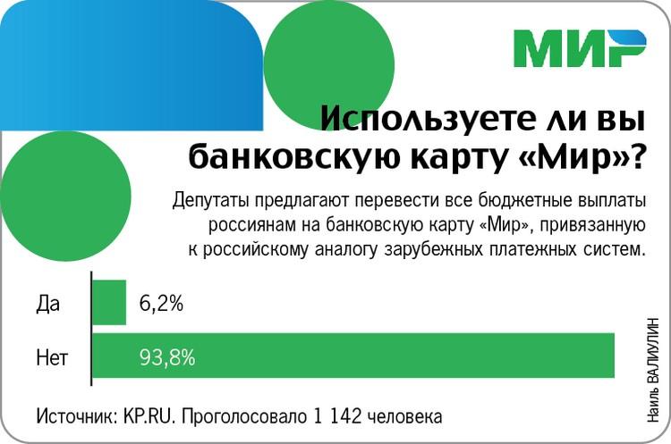 Результаты опроса на KP.RU