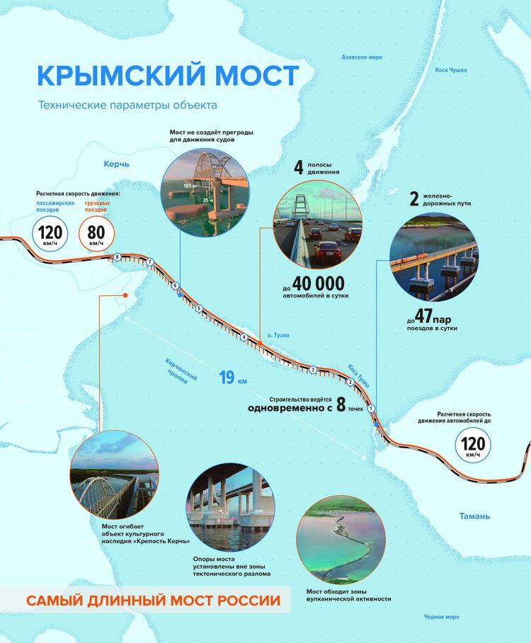 """Инфографика """"Крымский мост"""""""