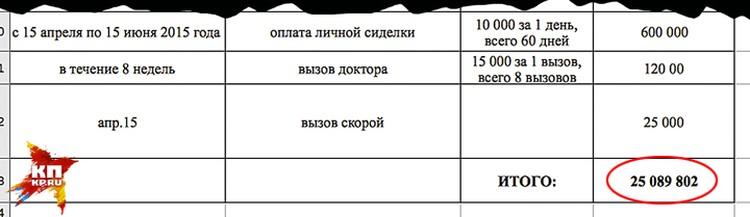 Семья Фриске представила отчет на сумму более 25 млн. рублей. Некоторые расходы вызывают вопросы: например, вызов «Скорой» за 25 тысяч рублей, оплата сиделки по 10 тысяч в день. Но адвокаты семьи говорят, что на все указанные в списке траты есть чеки.