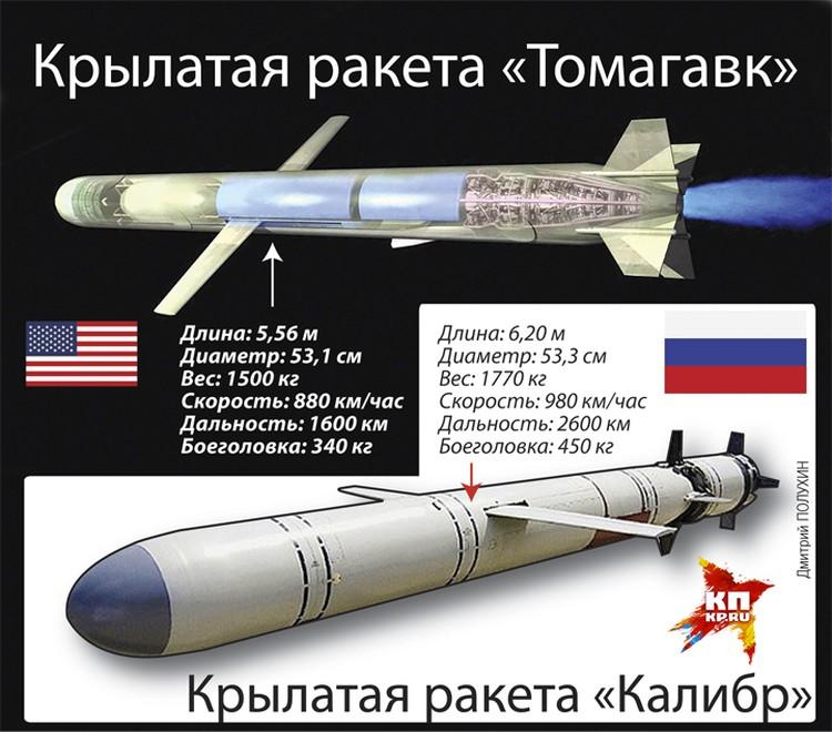 """Крылатая ракета """"Томагавк"""""""
