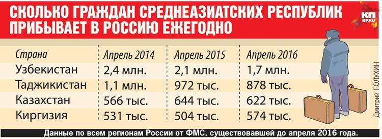 Сколько граждан среднеазиатских республик прибывает в Россию ежегодно.