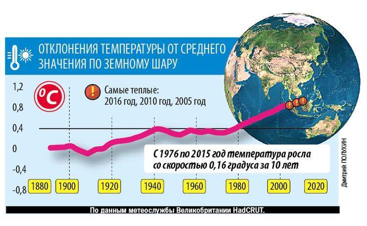 График роста температуры в мире