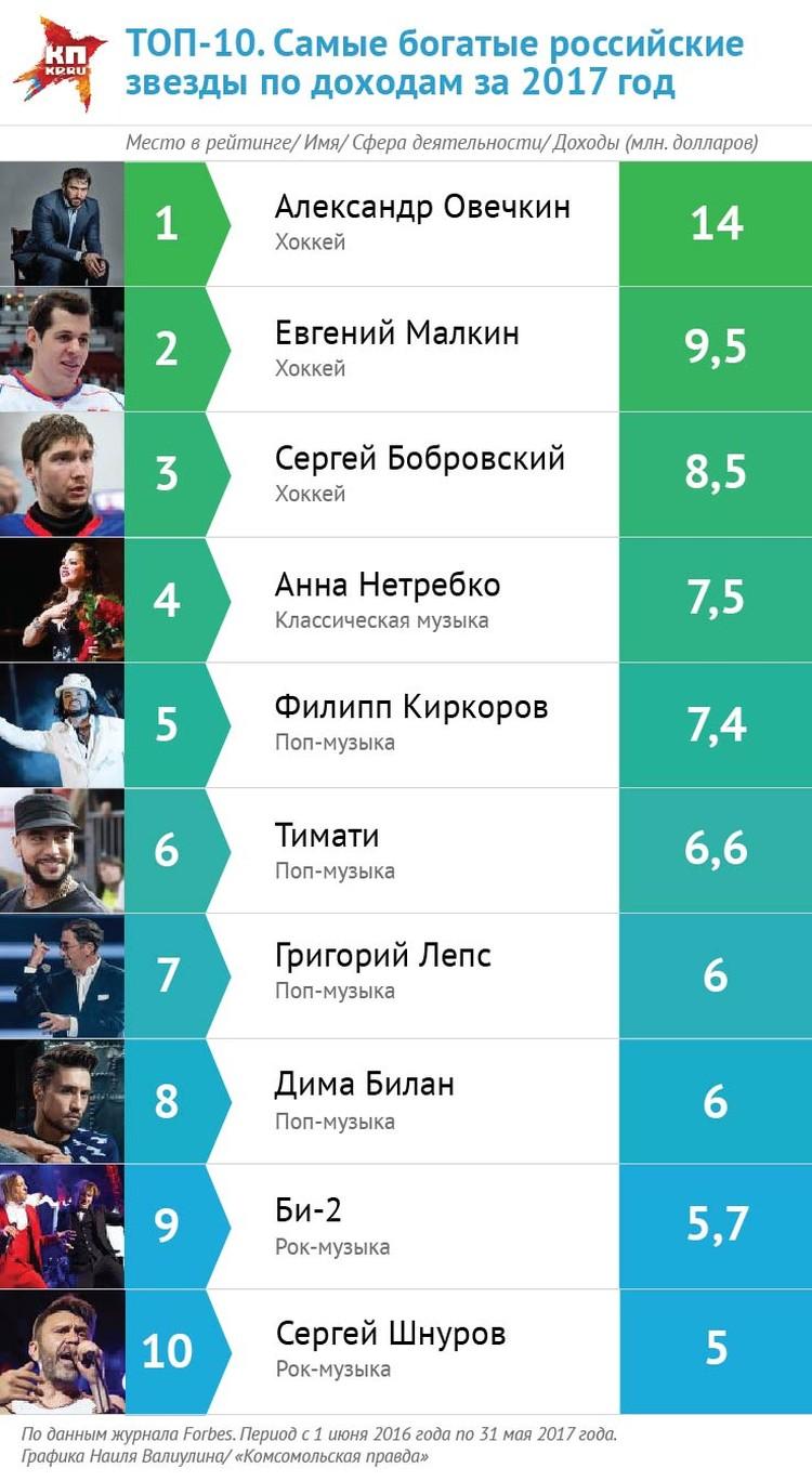 Топ рейтинга самых богатых знаменитостей России по версии Forbes.