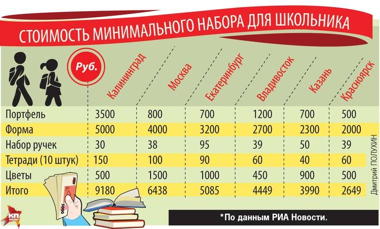 Стоимость минимального набора для школьников.