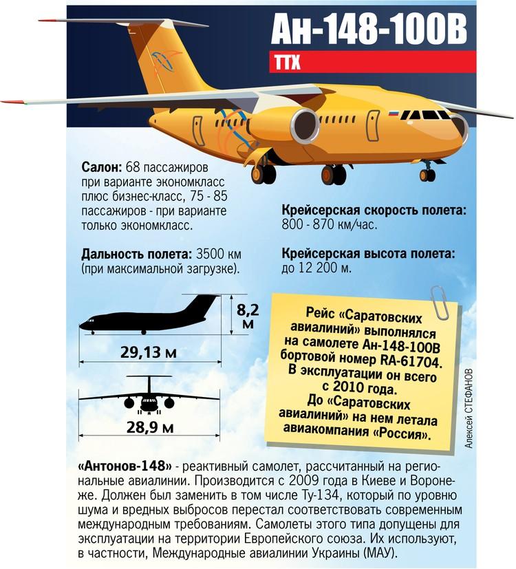 Характеристика самолета