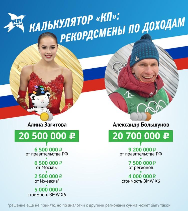 Олимпиада для российских спортсменов это не только возможность громко заявить о себе, но и заработать