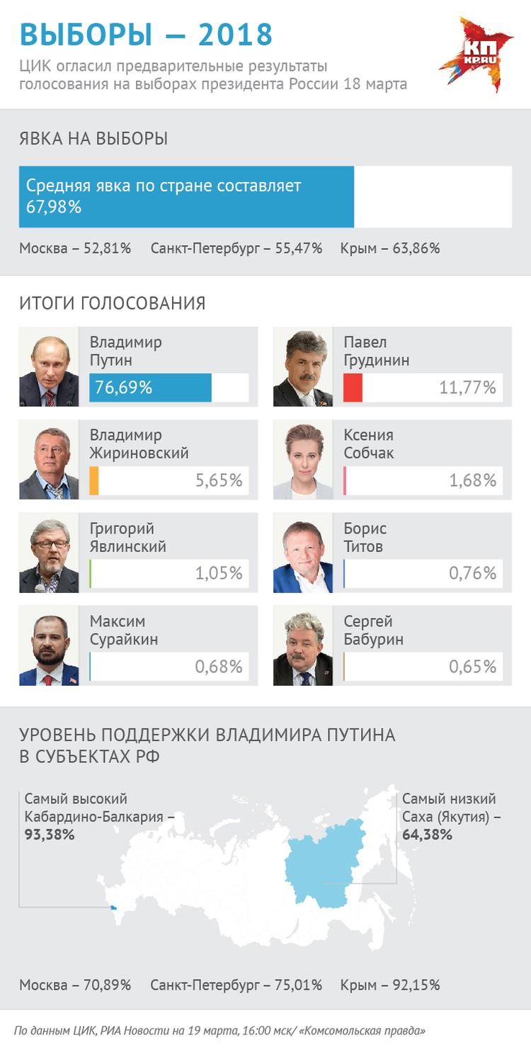 Предварительные результаты президенстких выборов в России (по данным на 16-00 мск 19 марта).