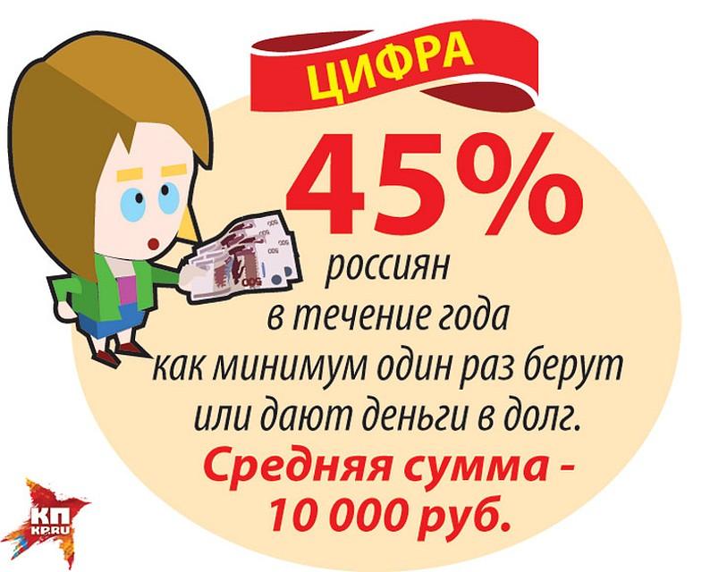Очень срочно нужны деньги сегодня под расписку нижний новгород