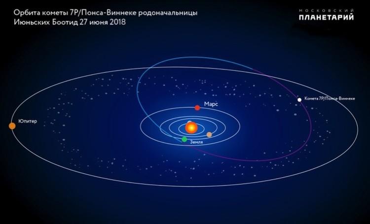 Боотиды просыпались с кометы 7P/Понса-Виннеке.