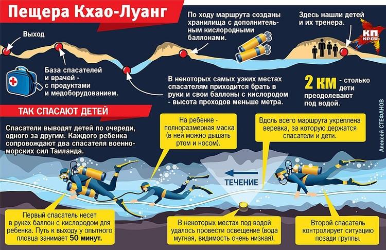 Как спасают детей из затопленной пещеры