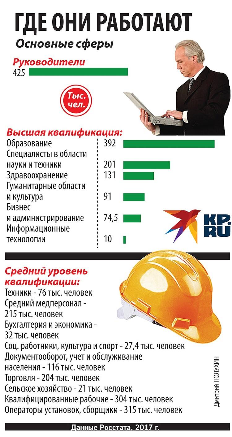 В каких сферах сейчас трудятся в России работающие пенсионеры