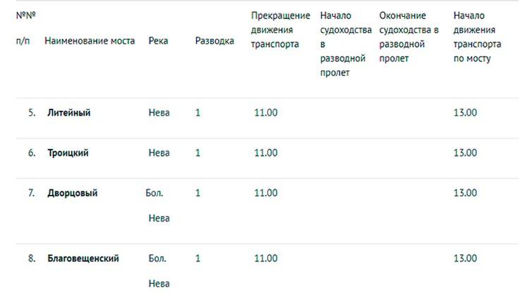 График разводки мостов в Санкт Петербурге днем 22, 26, 29 июля 2018 года.