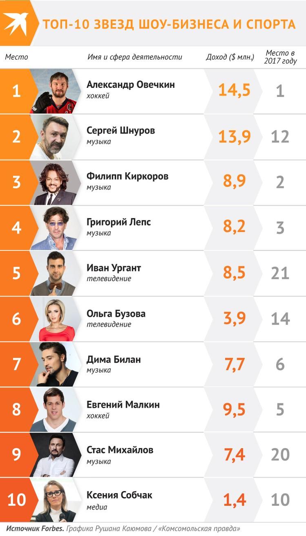 ТОП-10 звезд шоу-бизнеса и спорта
