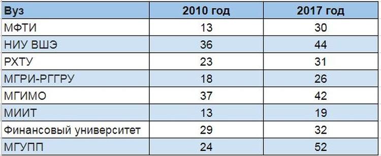 Количество выпускников школ Москвы от общего числа зачисленных на бюджет по очной форме обучения (в %)