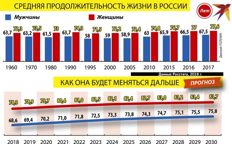 Средняя продолжительность жизни в России и как она будет меняться дальше