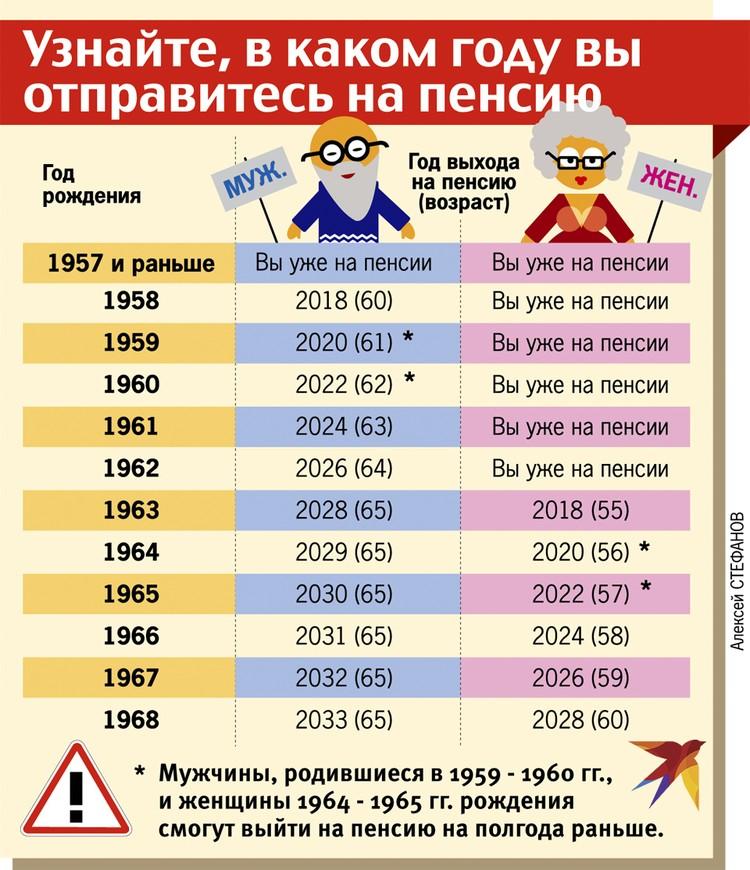 Узнайте, в каком году вы отправитесь на пенсию