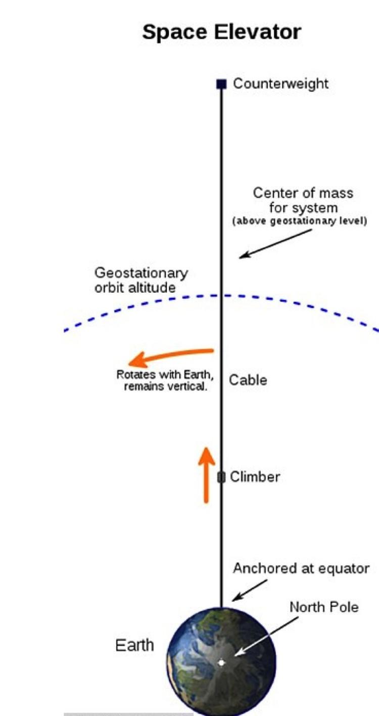 Принципиальная схема космического лифта