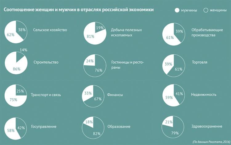 Соотношение женщин и мужчин в отраслях российской экономики
