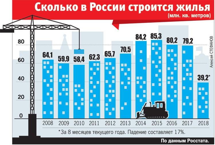 Сколько в России строится жилья