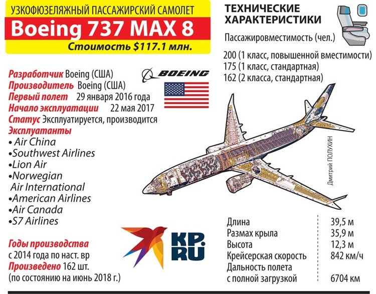Характеристики упавшего самолета.