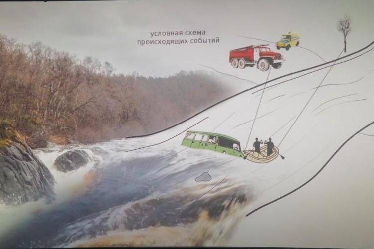 Схема показывает, как милиционеры пытались продвинуться на лодке к машине, застрявшей на краю водопада. Фото: студия «Премьера»