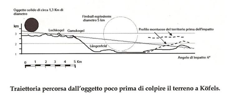 Схема удара из космоса, составленная современными астрономами.