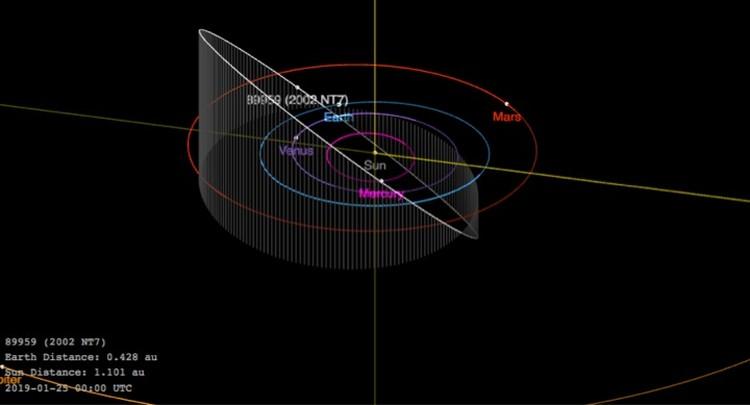 Орбита (89959) 2002 NТ7 сильно наклонена. От этого его долго не могли обнаружить. Один оборот астероид делает примерно за 835 суток. Пересекает орбиты Земли и Марса.