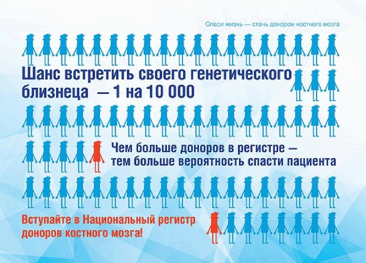 Чем больше людей в регистрах - тем выше шанс на спасение жизни