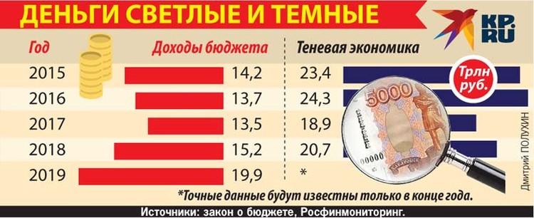 В теневой экономике России вращаются триллионы рублей.