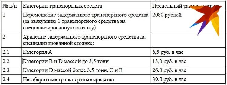 Действующие тарифы на работу эвакуаторов. Таблица: РСТ РО.