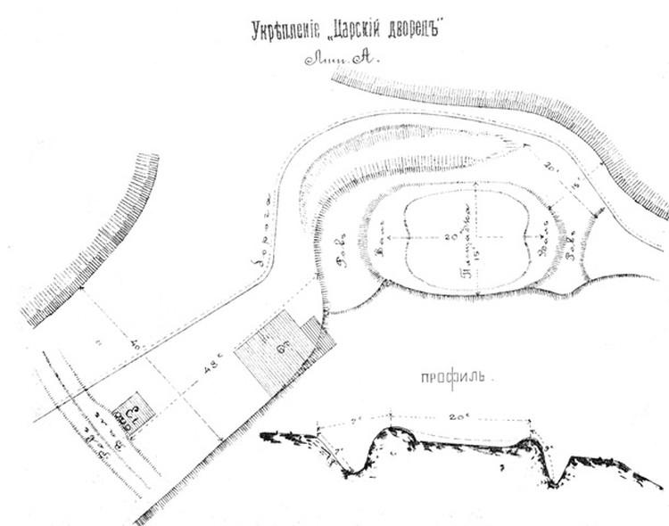 Городище на плане 1915 года