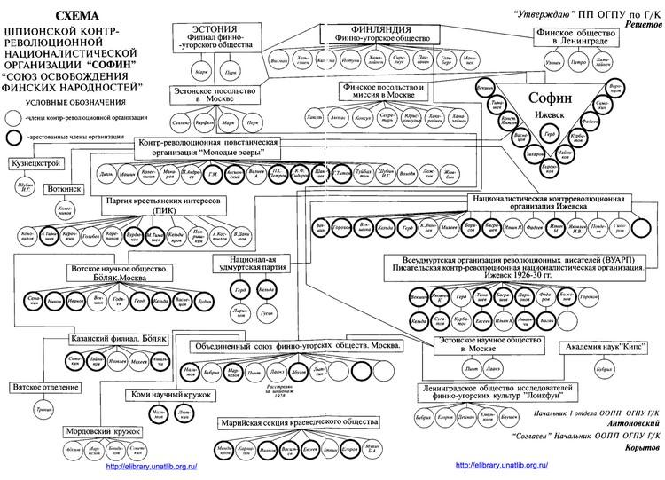 """Схема шпионской контрреволюционной националистической организации """"СОФИН""""."""